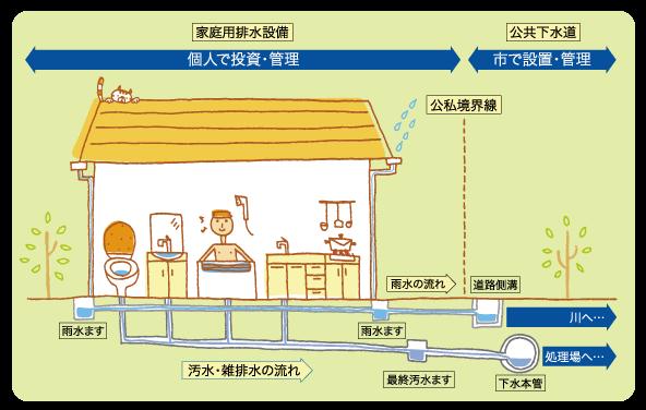 家庭用排水設備は個人で投資・管理、公共下水道は市で設置・管理