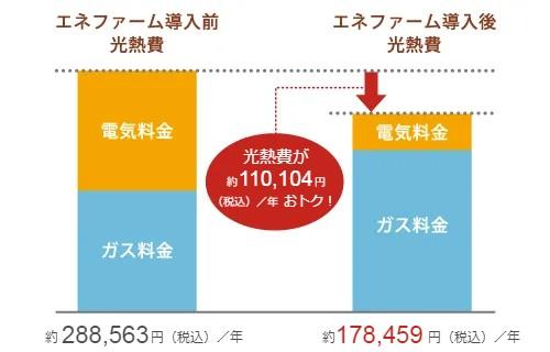 エネファーム導入前光熱費とエネファーム導入後光熱費の比較図。発電量と購入電力量の比較。